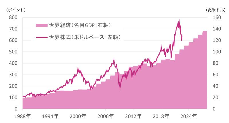 世界経済(名目GDP)・世界株式の推移